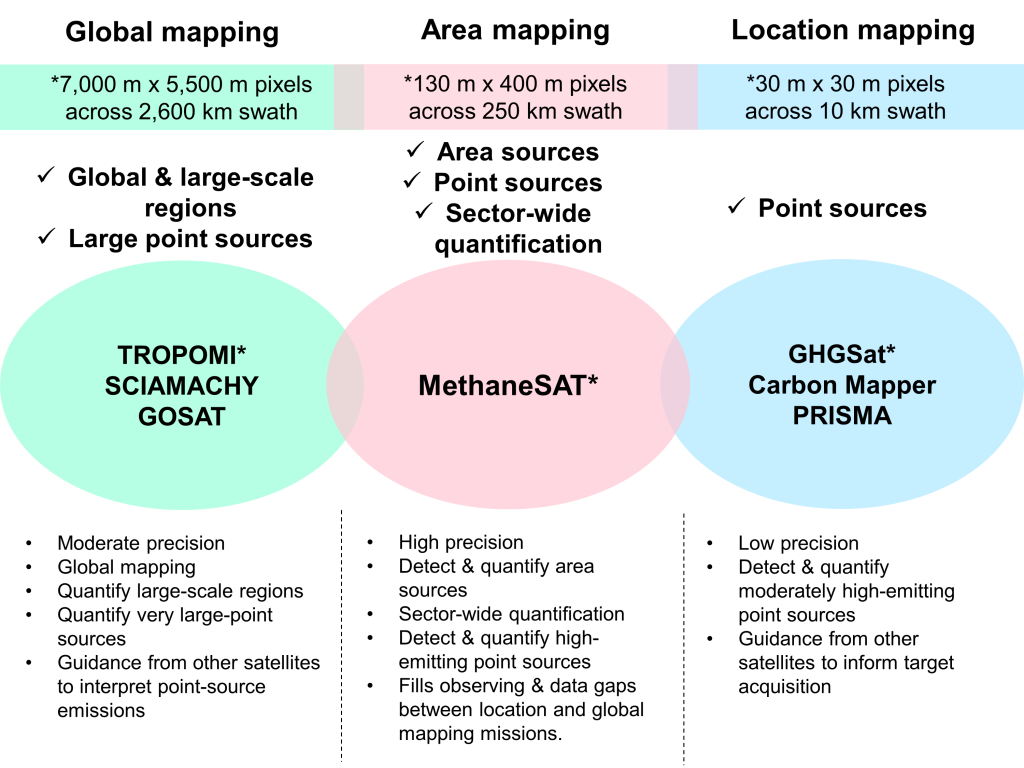 Methane Detection System Summary Comparison